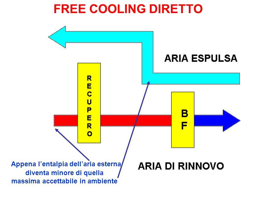 FREE COOLING DIRETTO Appena lentalpia dellaria esterna diventa minore di quella massima accettabile in ambiente