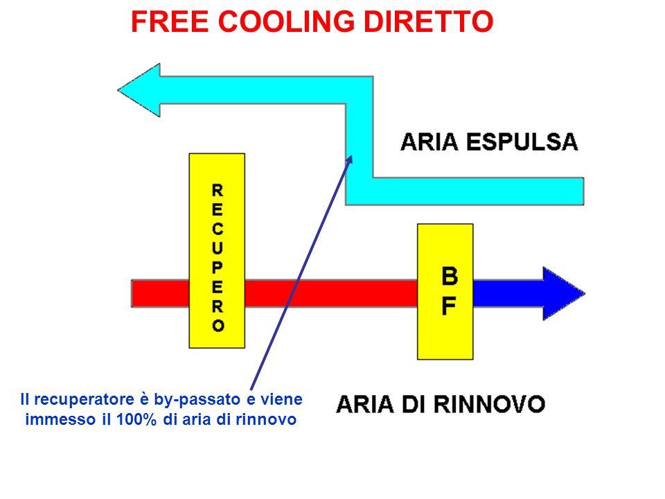 FREE COOLING DIRETTO Il recuperatore è by-passato e viene immesso il 100% di aria di rinnovo