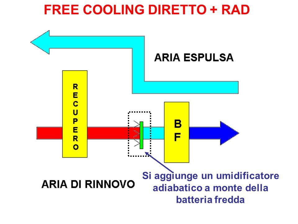 Si aggiunge un umidificatore adiabatico a monte della batteria fredda FREE COOLING DIRETTO + RAD