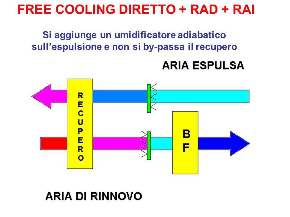 FREE COOLING DIRETTO + RAD + RAI Si aggiunge un umidificatore adiabatico sullespulsione e non si by-passa il recupero