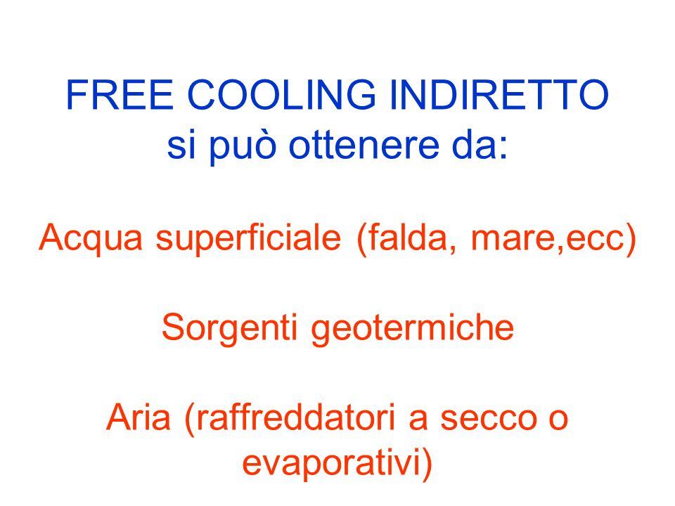 FREE COOLING INDIRETTO si può ottenere da: Acqua superficiale (falda, mare,ecc) Sorgenti geotermiche Aria (raffreddatori a secco o evaporativi)
