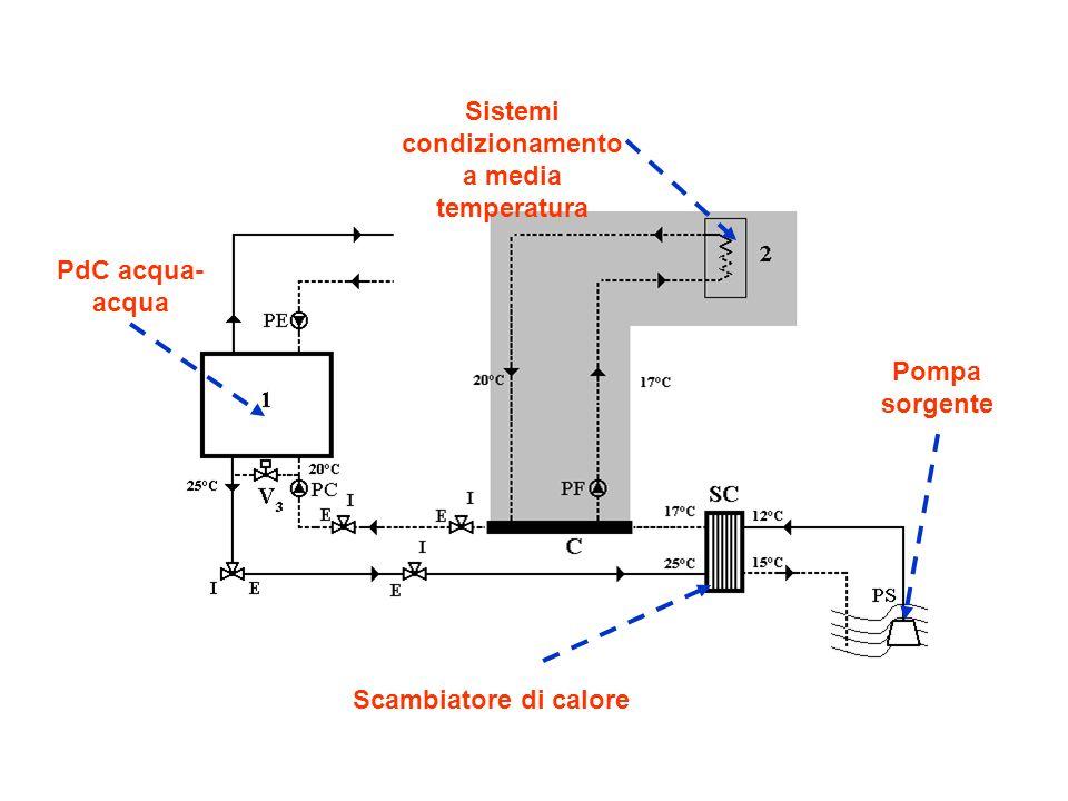 Pompa sorgente Scambiatore di calore PdC acqua- acqua Sistemi condizionamento a media temperatura