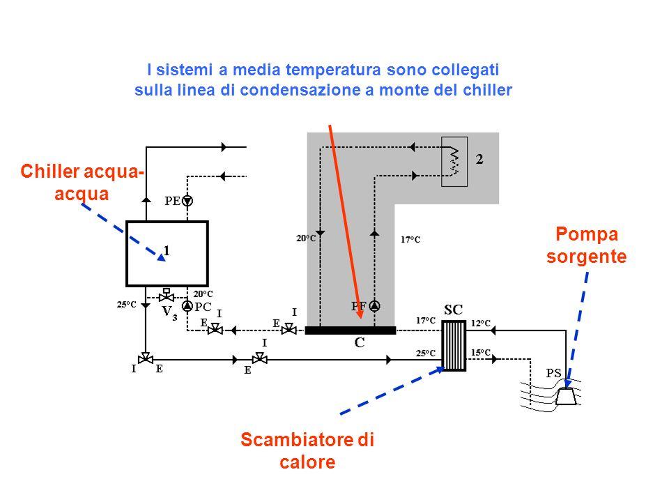 Pompa sorgente Scambiatore di calore Chiller acqua- acqua I sistemi a media temperatura sono collegati sulla linea di condensazione a monte del chille