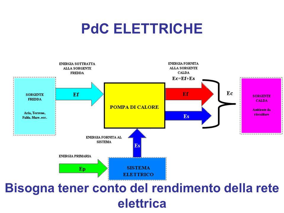 PdC ELETTRICHE Bisogna tener conto del rendimento della rete elettrica