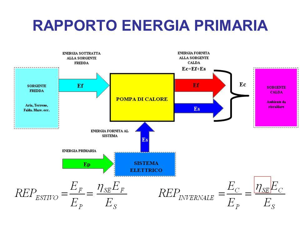 RAPPORTO ENERGIA PRIMARIA