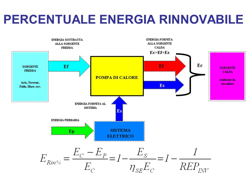 PERCENTUALE ENERGIA RINNOVABILE