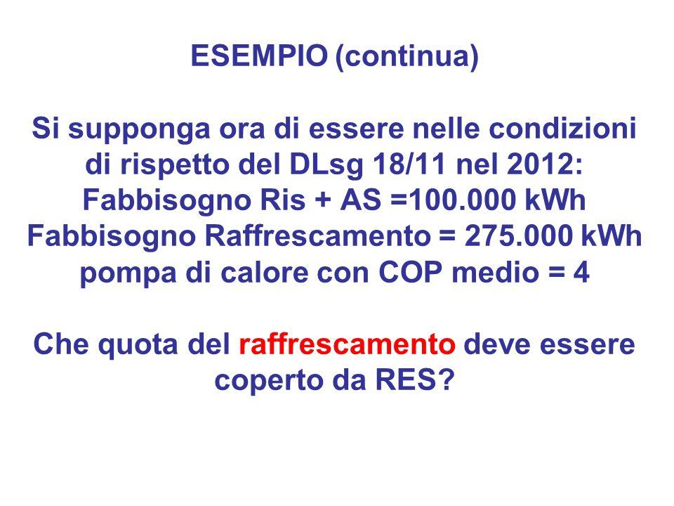 ESEMPIO (continua) Si supponga ora di essere nelle condizioni di rispetto del DLsg 18/11 nel 2012: Fabbisogno Ris + AS =100.000 kWh Fabbisogno Raffres