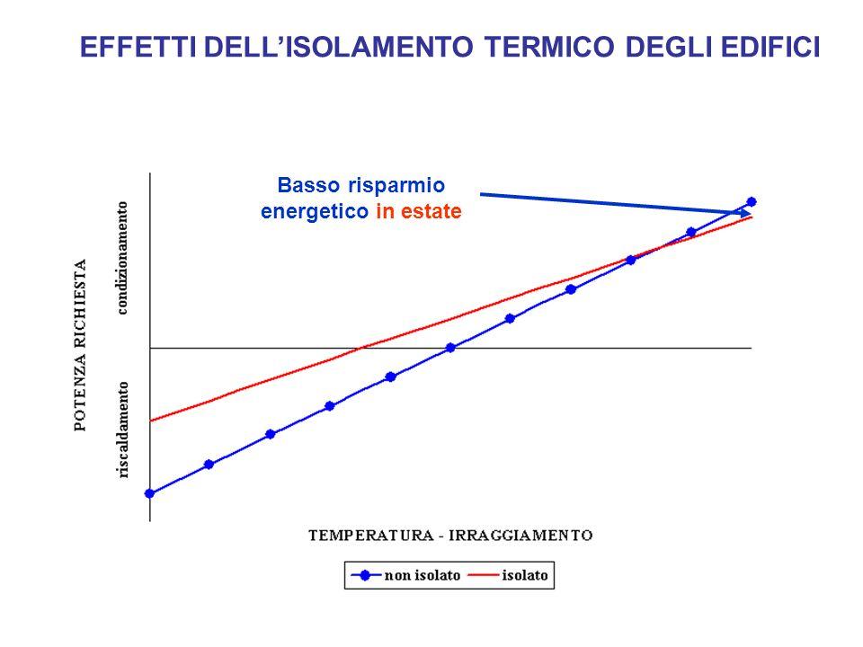 Basso risparmio energetico in estate EFFETTI DELLISOLAMENTO TERMICO DEGLI EDIFICI