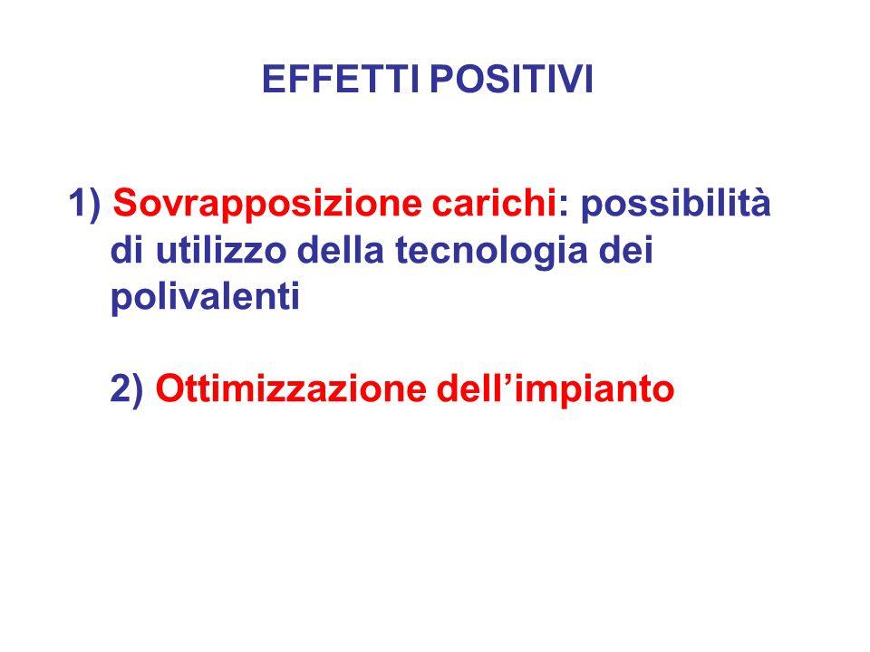 EFFETTI POSITIVI 1) Sovrapposizione carichi: possibilità di utilizzo della tecnologia dei polivalenti 2) Ottimizzazione dellimpianto