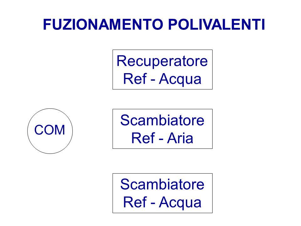FUZIONAMENTO POLIVALENTI Scambiatore Ref - Aria Recuperatore Ref - Acqua Scambiatore Ref - Acqua COM