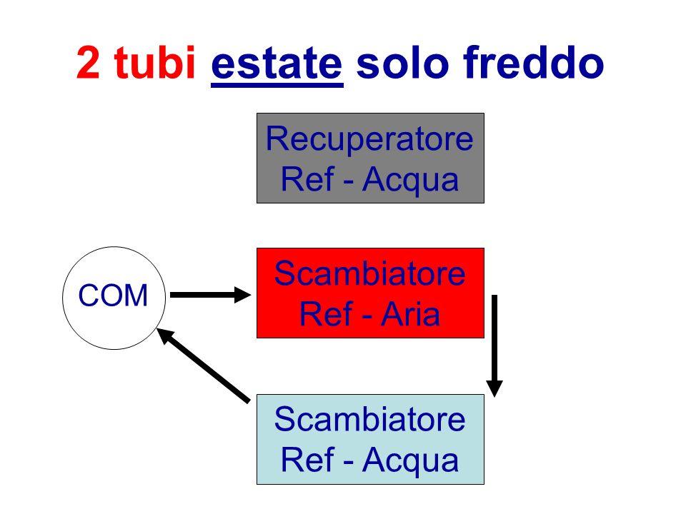 2 tubi estate solo freddo Scambiatore Ref - Aria Recuperatore Ref - Acqua Scambiatore Ref - Acqua COM