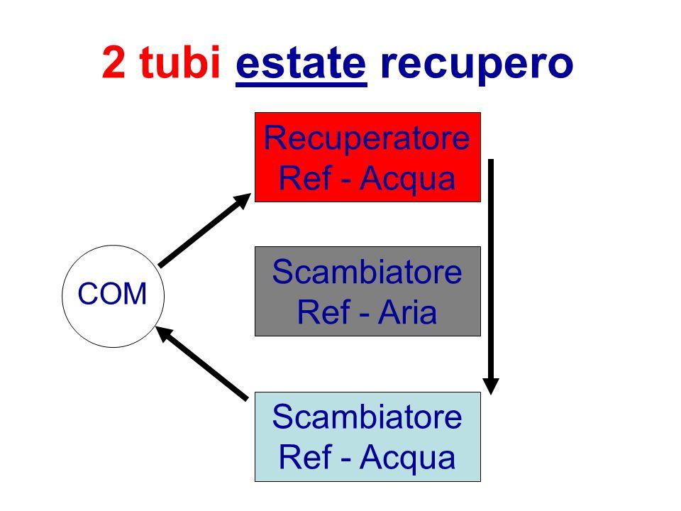 2 tubi estate recupero Scambiatore Ref - Aria Recuperatore Ref - Acqua Scambiatore Ref - Acqua COM