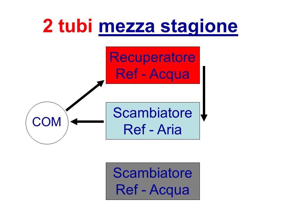 2 tubi mezza stagione Scambiatore Ref - Aria Recuperatore Ref - Acqua Scambiatore Ref - Acqua COM