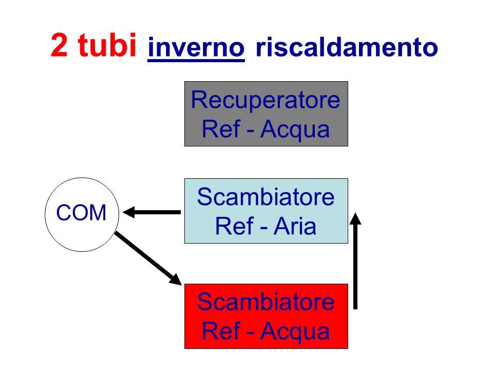 2 tubi inverno riscaldamento Scambiatore Ref - Aria Recuperatore Ref - Acqua Scambiatore Ref - Acqua COM