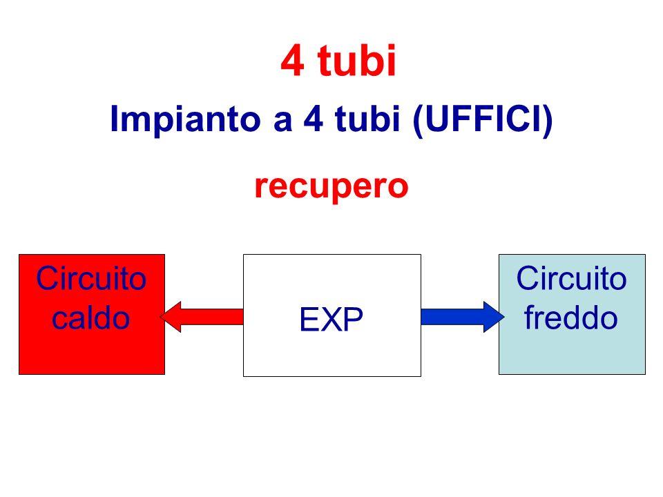 4 tubi Impianto a 4 tubi (UFFICI) recupero EXP Circuito freddo Circuito caldo
