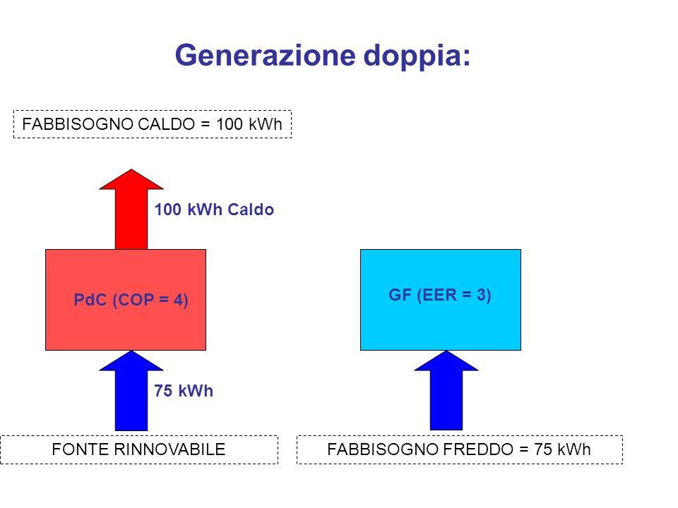Generazione doppia: PdC (COP = 4) 100 kWh Caldo 75 kWh FABBISOGNO CALDO = 100 kWh FONTE RINNOVABILEFABBISOGNO FREDDO = 75 kWh GF (EER = 3)