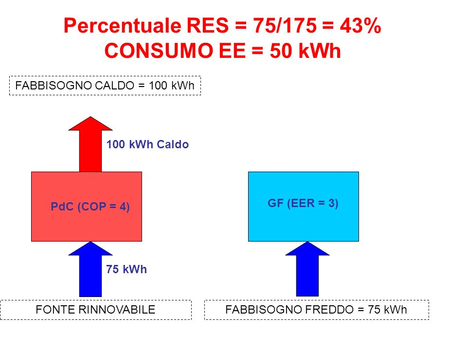 Percentuale RES = 75/175 = 43% CONSUMO EE = 50 kWh PdC (COP = 4) 100 kWh Caldo 75 kWh FABBISOGNO CALDO = 100 kWh FONTE RINNOVABILEFABBISOGNO FREDDO = 75 kWh GF (EER = 3)