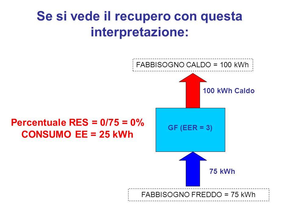 Se si vede il recupero con questa interpretazione: 100 kWh Caldo 75 kWh FABBISOGNO CALDO = 100 kWh FABBISOGNO FREDDO = 75 kWh GF (EER = 3) Percentuale
