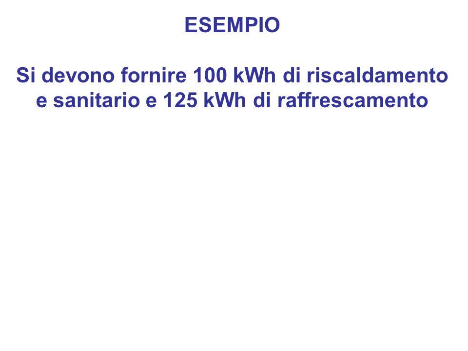 ESEMPIO Si devono fornire 100 kWh di riscaldamento e sanitario e 125 kWh di raffrescamento