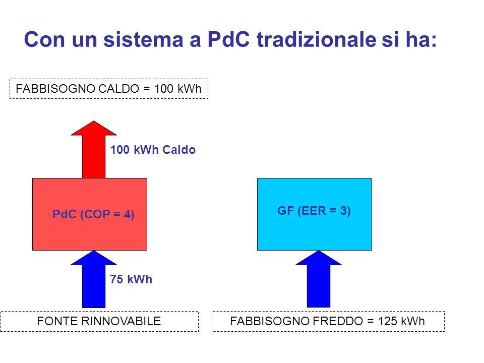 Con un sistema a PdC tradizionale si ha: PdC (COP = 4) 100 kWh Caldo 75 kWh FABBISOGNO CALDO = 100 kWh FONTE RINNOVABILEFABBISOGNO FREDDO = 125 kWh GF