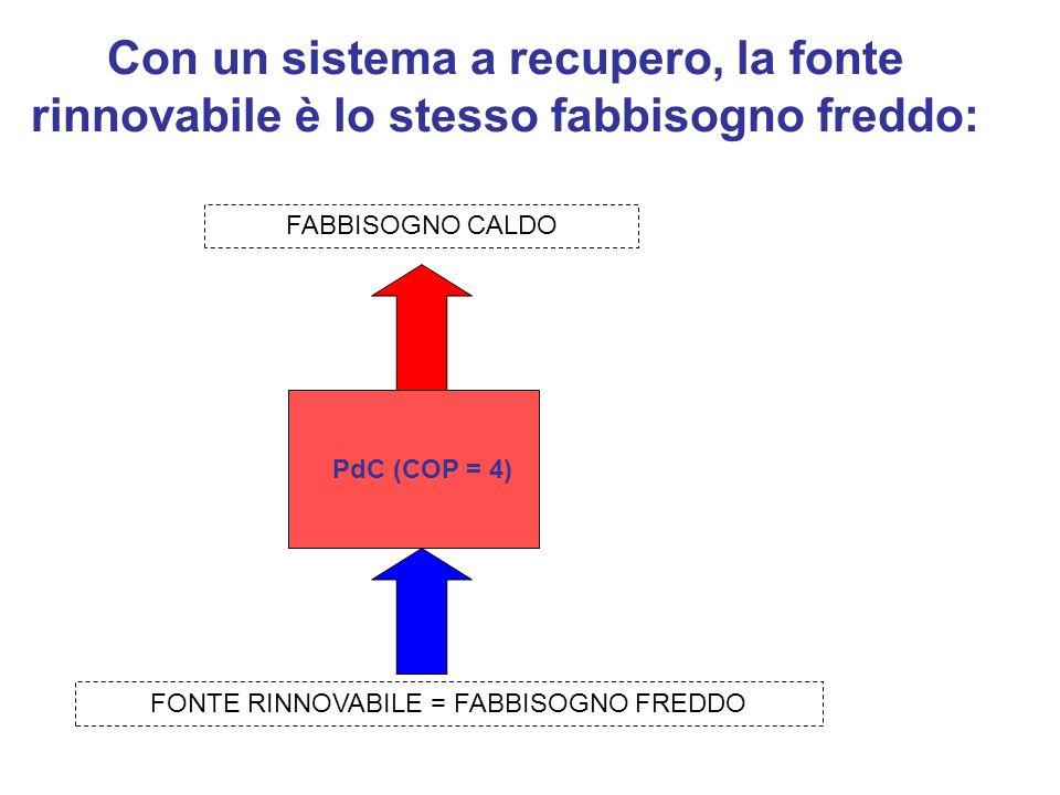 Con un sistema a recupero, la fonte rinnovabile è lo stesso fabbisogno freddo: PdC (COP = 4) FABBISOGNO CALDO FONTE RINNOVABILE = FABBISOGNO FREDDO