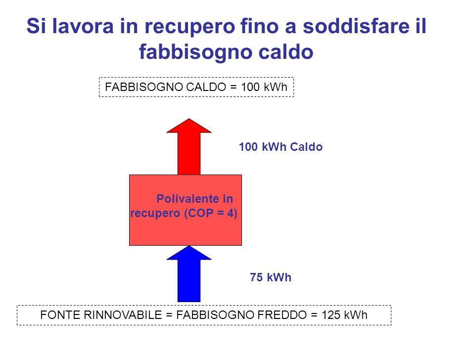 Si lavora in recupero fino a soddisfare il fabbisogno caldo Polivalente in recupero (COP = 4) 100 kWh Caldo 75 kWh FABBISOGNO CALDO = 100 kWh FONTE RI