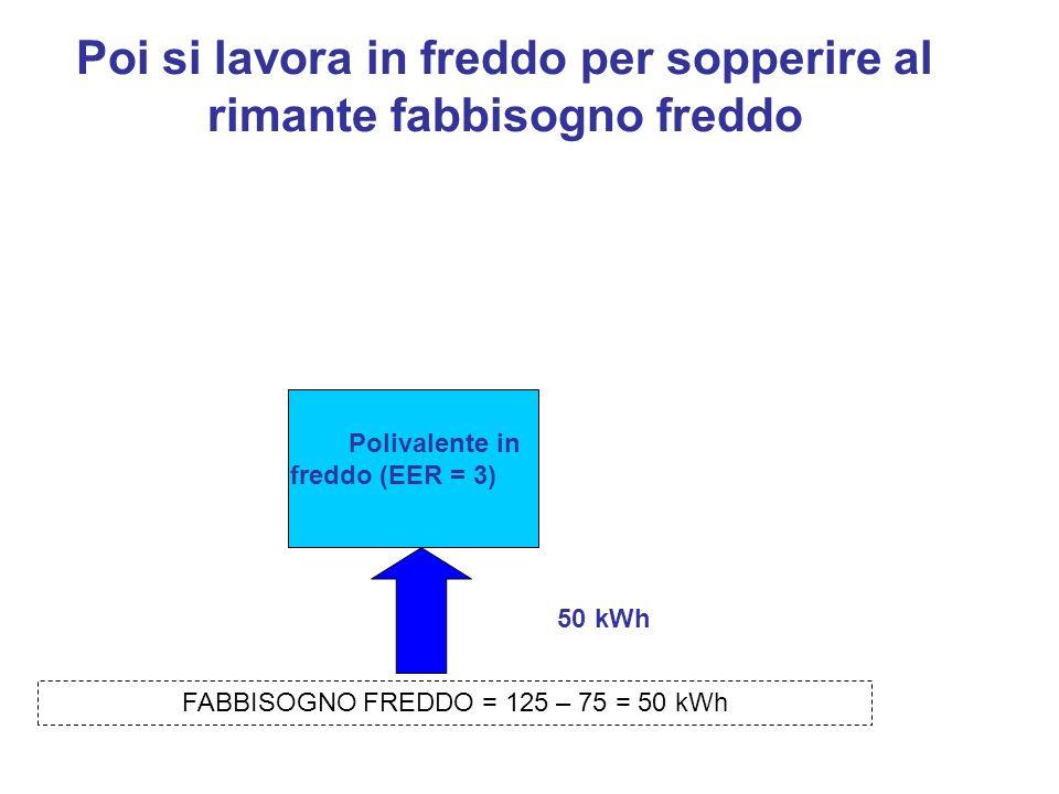 Poi si lavora in freddo per sopperire al rimante fabbisogno freddo Polivalente in freddo (EER = 3) 50 kWh FABBISOGNO FREDDO = 125 – 75 = 50 kWh