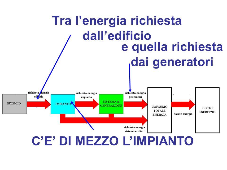 Tra lenergia richiesta dalledificio e quella richiesta dai generatori CE DI MEZZO LIMPIANTO