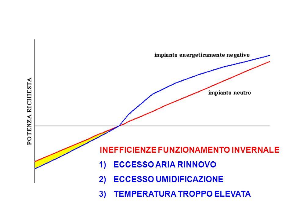 INEFFICIENZE FUNZIONAMENTO INVERNALE 1)ECCESSO ARIA RINNOVO 2)ECCESSO UMIDIFICAZIONE 3)TEMPERATURA TROPPO ELEVATA