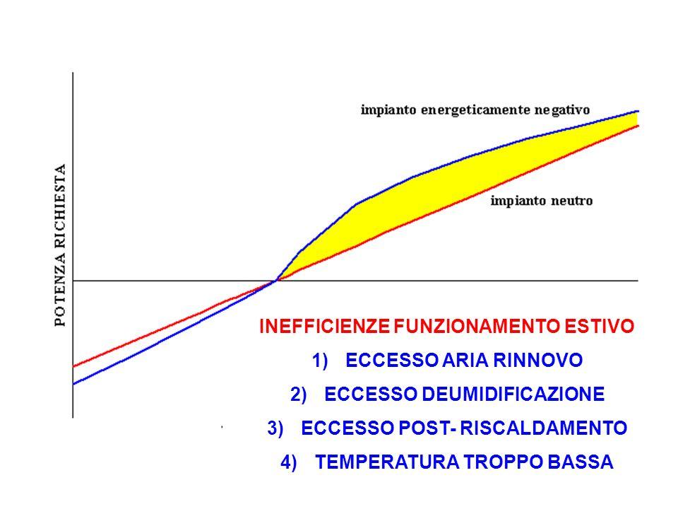 INEFFICIENZE FUNZIONAMENTO ESTIVO 1)ECCESSO ARIA RINNOVO 2)ECCESSO DEUMIDIFICAZIONE 3)ECCESSO POST- RISCALDAMENTO 4)TEMPERATURA TROPPO BASSA