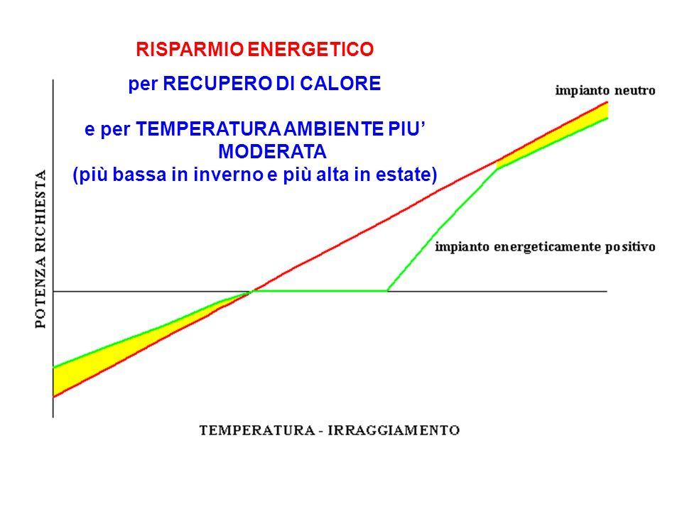 RISPARMIO ENERGETICO per RECUPERO DI CALORE e per TEMPERATURA AMBIENTE PIU MODERATA (più bassa in inverno e più alta in estate)