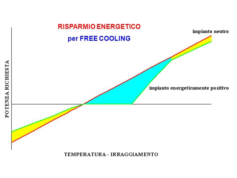 RISPARMIO ENERGETICO per FREE COOLING