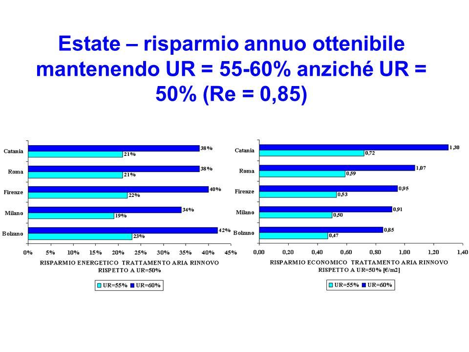 Estate – risparmio annuo ottenibile mantenendo UR = 55-60% anziché UR = 50% (Re = 0,85)