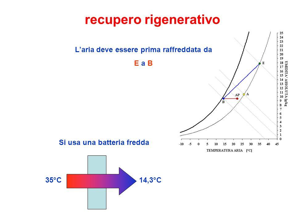 recupero rigenerativo Laria deve essere prima raffreddata da E a B Si usa una batteria fredda 35°C14,3°C