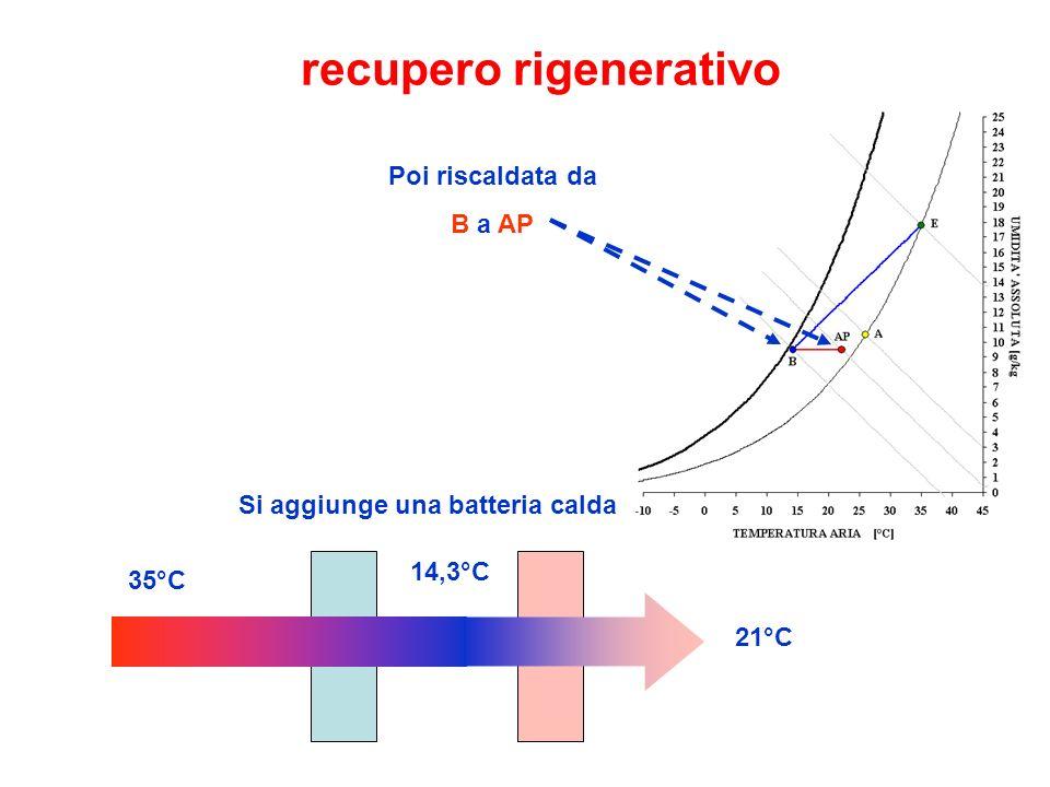 recupero rigenerativo Poi riscaldata da B a AP Si aggiunge una batteria calda 35°C 14,3°C 21°C