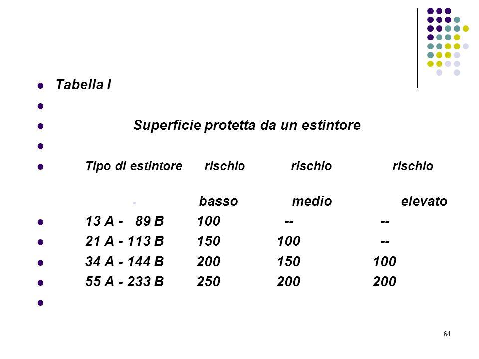 64 D.M. 10/03/1998 Allegato V Attrezzature ed impianti di estinzione degli incendi Tabella I Superficie protetta da un estintore Tipo di estintore ris