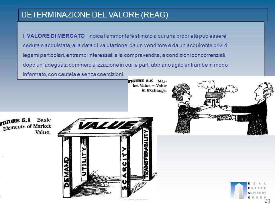 19 marzo 2009 DETERMINAZIONE DEL VALORE (REAG) Il VALORE DI MERCATO indica lammontare stimato a cui una proprietà può essere ceduta e acquistata, alla