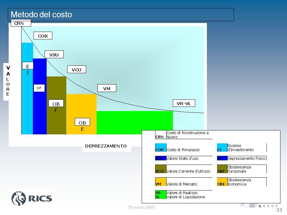 19 marzo 2009 33 Metodo del costo