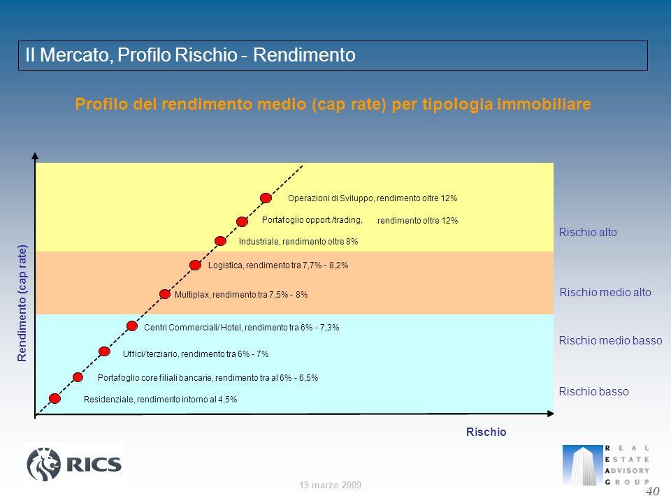 19 marzo 2009 Profilo del rendimento medio (cap rate) per tipologia immobiliare Rischio alto Rischio medio alto Rischio medio basso Rischio basso Rend