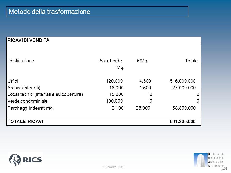 19 marzo 2009 Metodo della trasformazione RICAVI DI VENDITA DestinazioneSup. Lorde/Mq.Totale Mq. Uffici120.0004.300516.000.000 Archivi (interrati)18.0