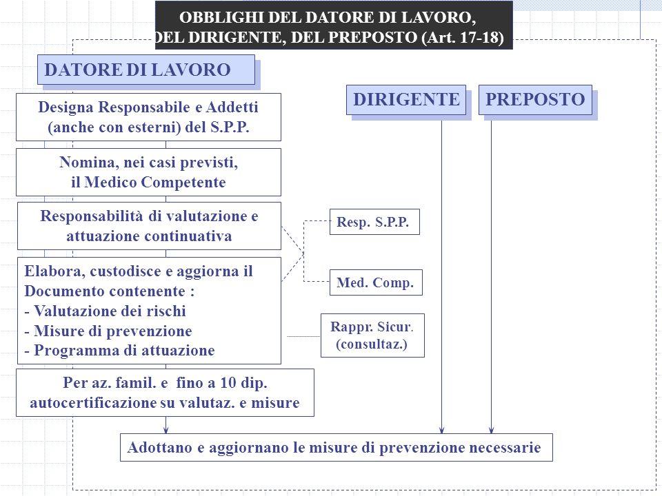 OBBLIGHI DEL DATORE DI LAVORO, DEL DIRIGENTE, DEL PREPOSTO (Art. 17-18) DATORE DI LAVORO Designa Responsabile e Addetti (anche con esterni) del S.P.P.