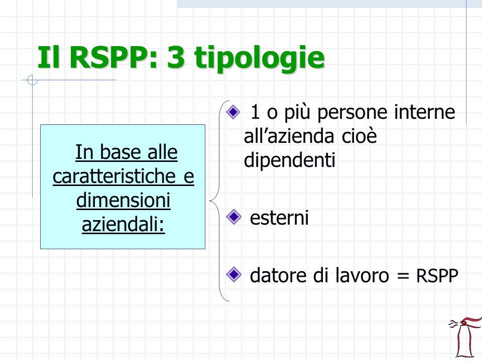 Il RSPP: 3 tipologie In base alle caratteristiche e dimensioni aziendali: 1 o più persone interne allazienda cioè dipendenti esterni datore di lavoro