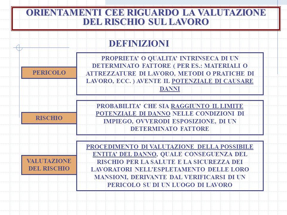 ORIENTAMENTI CEE RIGUARDO LA VALUTAZIONE DEL RISCHIO SUL LAVORO DEFINIZIONI PERICOLO RISCHIO VALUTAZIONE DEL RISCHIO PROPRIETA O QUALITA INTRINSECA DI