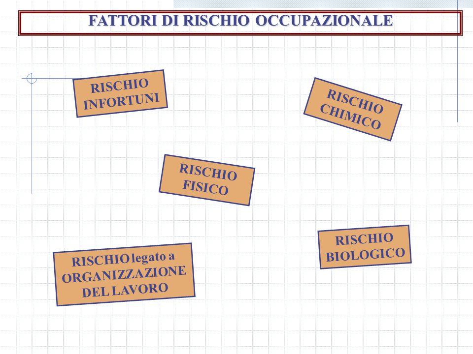 FATTORI DI RISCHIO OCCUPAZIONALE RISCHIO INFORTUNI RISCHIO FISICO RISCHIO CHIMICO RISCHIO legato a ORGANIZZAZIONE DEL LAVORO RISCHIO BIOLOGICO