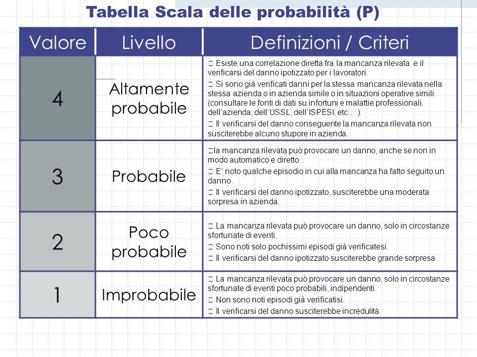 Tabella Scala delle probabilità (P) ValoreLivelloDefinizioni / Criteri 4 Altamente probabile Esiste una correlazione diretta fra la mancanza rilevata