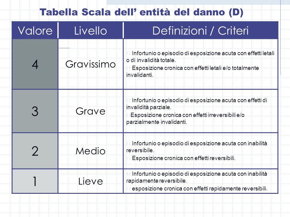 Tabella Scala dell entità del danno (D) ValoreLivelloDefinizioni / Criteri 4 Gravissimo Infortunio o episodio di esposizione acuta con effetti letali
