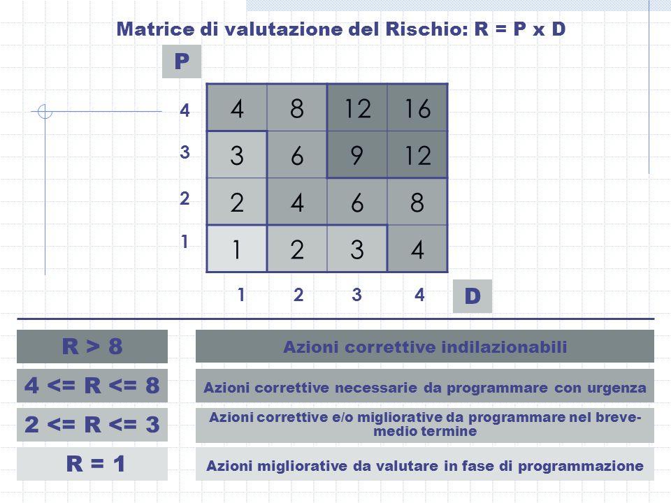 Matrice di valutazione del Rischio: R = P x D P D 481216 36912 2468 1234 4 3 2 1 1 2 3 4 R > 8 Azioni correttive indilazionabili 4 <= R <= 8 Azioni co