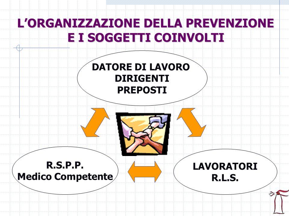 OBBLIGHI DEL DATORE DI LAVORO, DEL DIRIGENTE, DEL PREPOSTO (Art.
