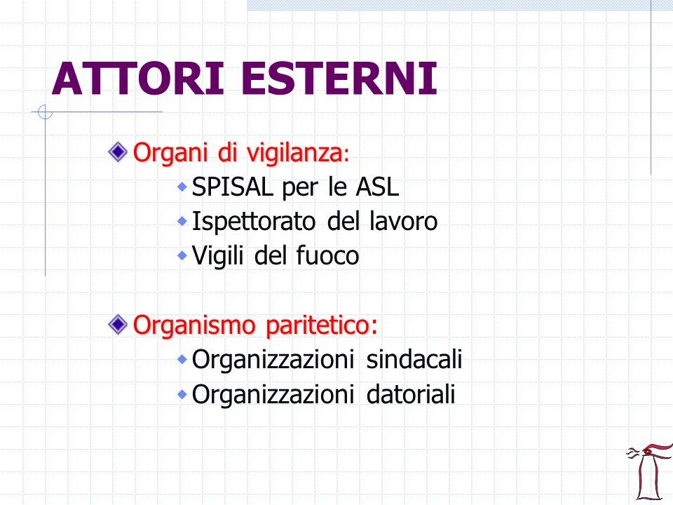 ATTORI ESTERNI Organi di vigilanza Organi di vigilanza : SPISAL per le ASL Ispettorato del lavoro Vigili del fuoco Organismo paritetico Organismo pari