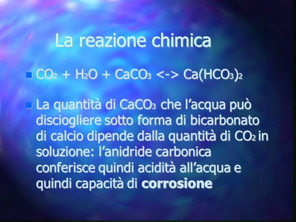 La reazione chimica CO 2 + H 2 O + CaCO 3 Ca(HCO 3 ) 2 CO 2 + H 2 O + CaCO 3 Ca(HCO 3 ) 2 La quantità di CaCO 3 che lacqua può disciogliere sotto form
